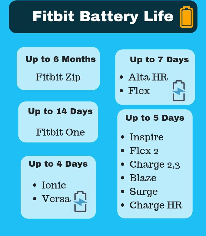 fitbit-comparison-battery-usafitnesstracker.com